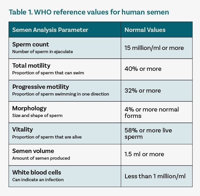 WHO reference values for human semen